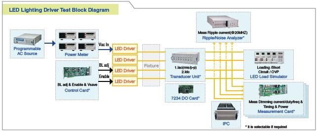 LED Lighting Driver - Block Diagram