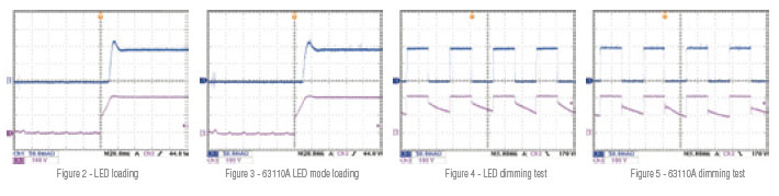 LED Waveform Graphs