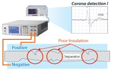 Corona Discharge Detection