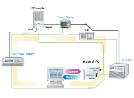 PV Inverter Test - Off Grid Diagram