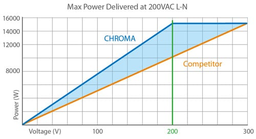 Maximum power is delivered at 200VAC L-N