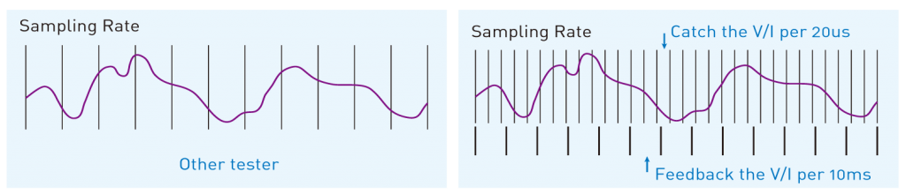 Example Sample Rates