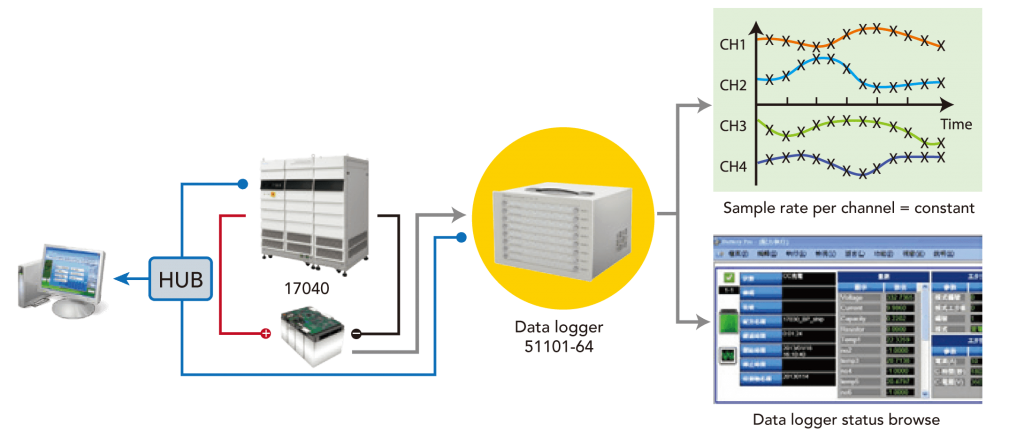 Datalogger Integration Schematic